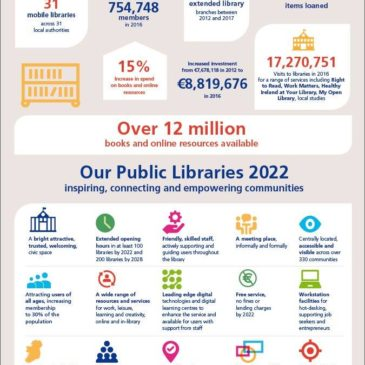 Our Public Libraries 2022