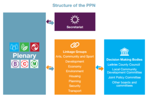 Structure of PPN with MDs
