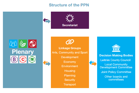 nominations -Structure of PPN with MDs