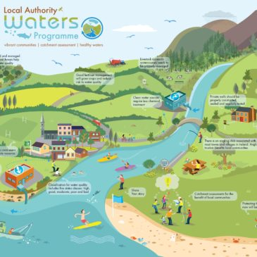 Community Water Development Fund 2019 Open Call