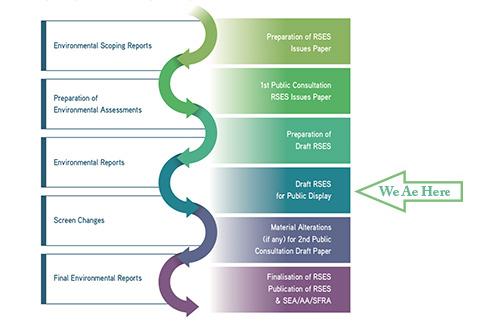 PUBLIC CONSULTATION – NWRA Draft Regional Spatial & Economic Strategy