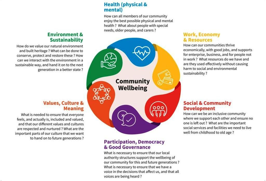Vision for Community Wellbeing elements
