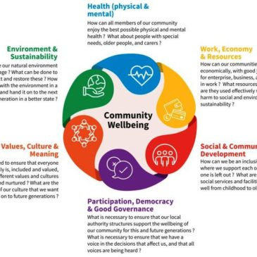 Vision for Community Wellbeing