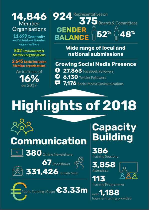 Highlights of National annual Report for PPNs 2018