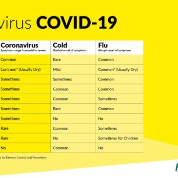 Coronavirus-Know The Symptoms